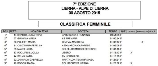La classifica femminile